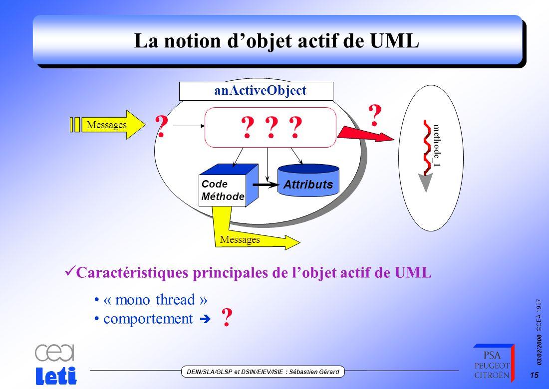 ©CEA 1997 DEIN/SLA/GLSP et DSIN/EIEV/ISIE : Sébastien Gérard 03/02/2000 14 Processus de développement de ACCORD/UML Système Besoins Dictionnaire Train