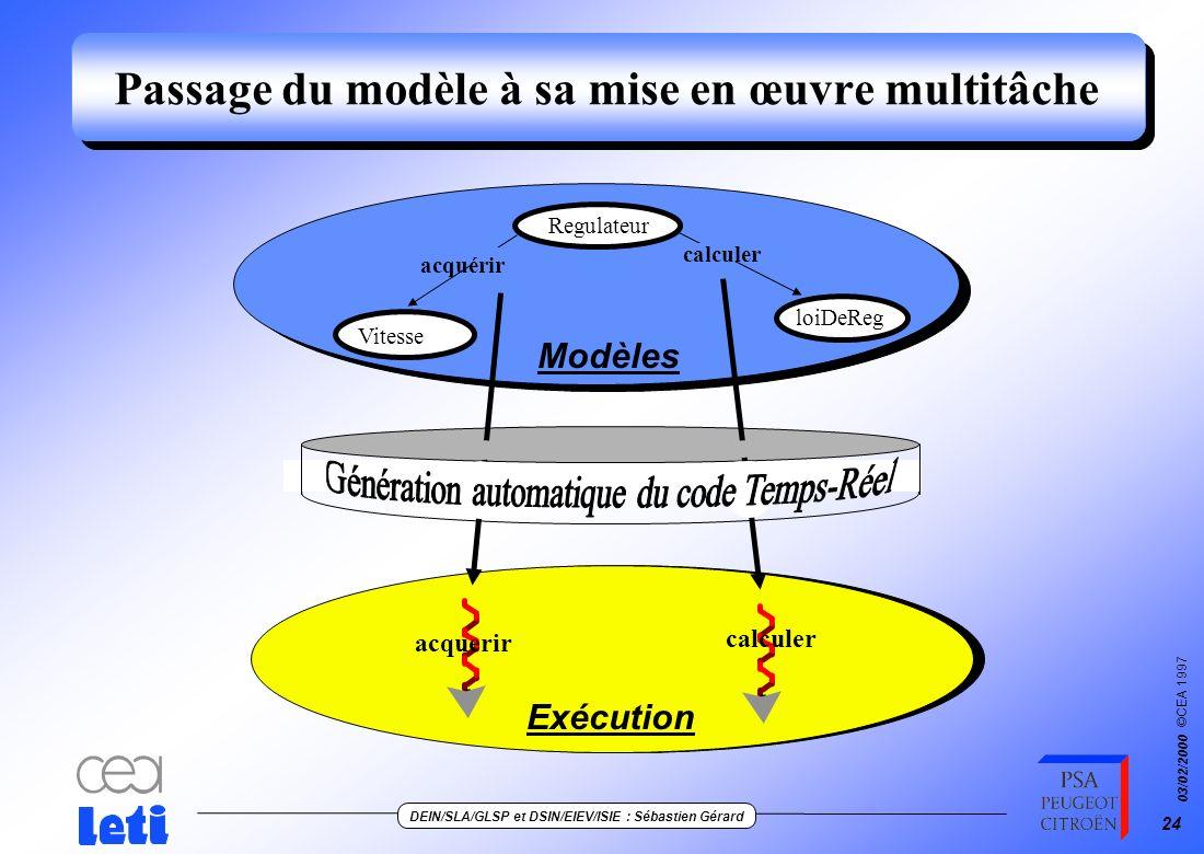 ©CEA 1997 DEIN/SLA/GLSP et DSIN/EIEV/ISIE : Sébastien Gérard 03/02/2000 23 Dynamique du pattern des signaux create() :Regulator _OffCar addToListOfTar