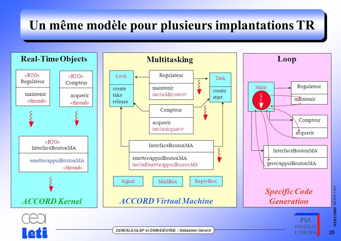 ©CEA 1997 DEIN/SLA/GLSP et DSIN/EIEV/ISIE : Sébastien Gérard 03/02/2000 24 Passage du modèle à sa mise en œuvre multitâche acquerir Exécution calculer