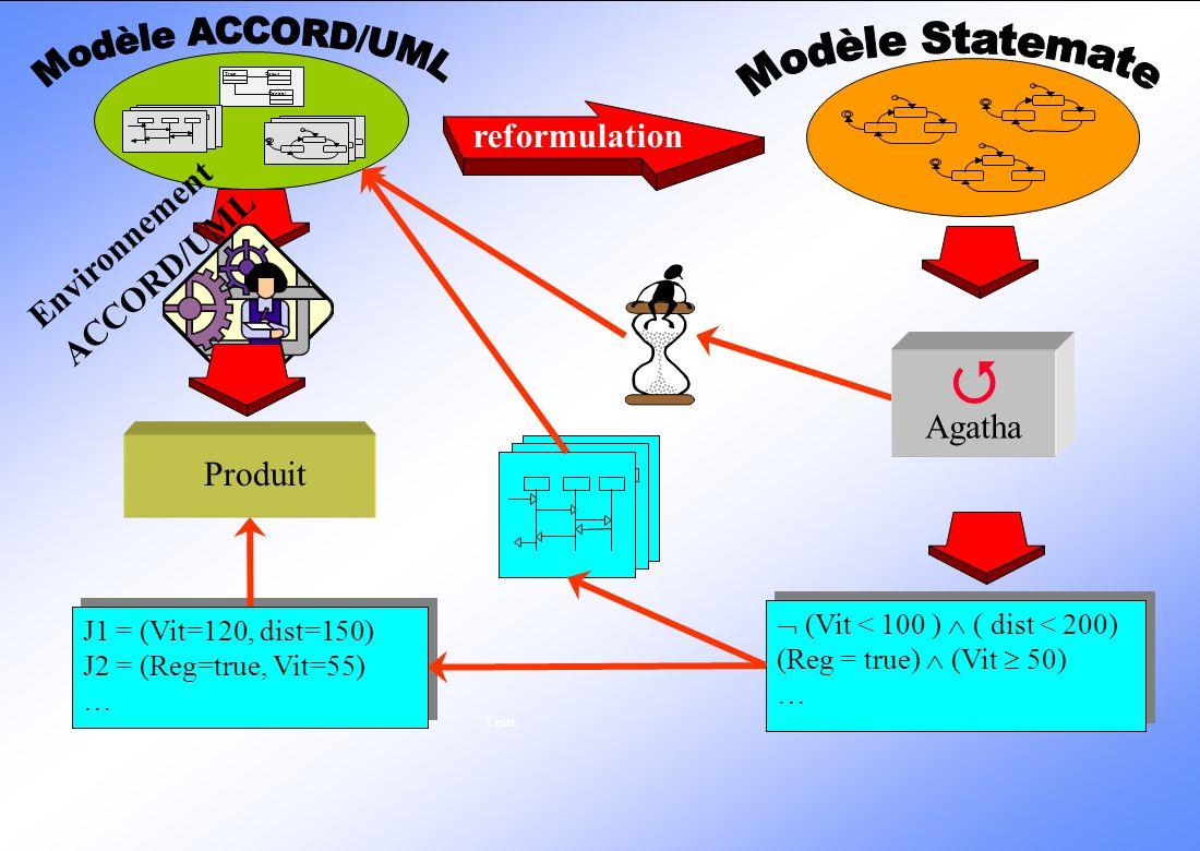 ©CEA 1997 DEIN/SLA/GLSP et DSIN/EIEV/ISIE : Sébastien Gérard 03/02/2000 30 Travaux en cours… Rédaction dun profil UML pour le développement de système