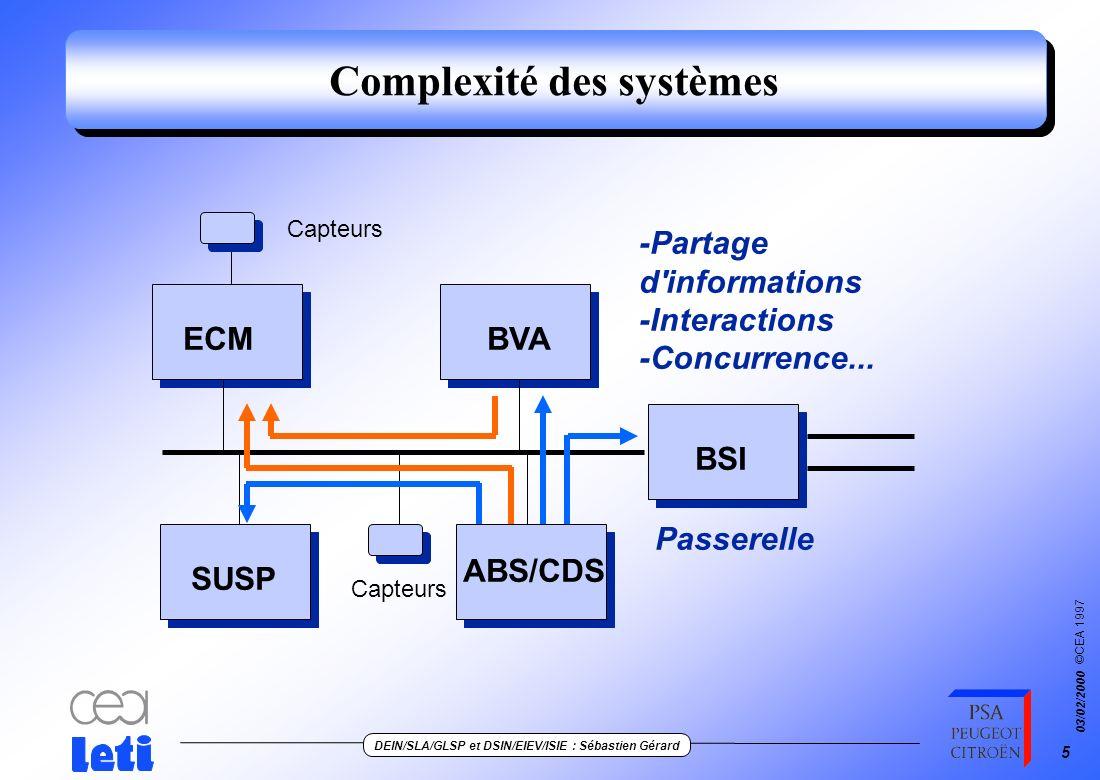 ©CEA 1997 DEIN/SLA/GLSP et DSIN/EIEV/ISIE : Sébastien Gérard 03/02/2000 5 Complexité des systèmes ECMBVA SUSP ABS/CDS BSI Capteurs -Partage d informations -Interactions -Concurrence...