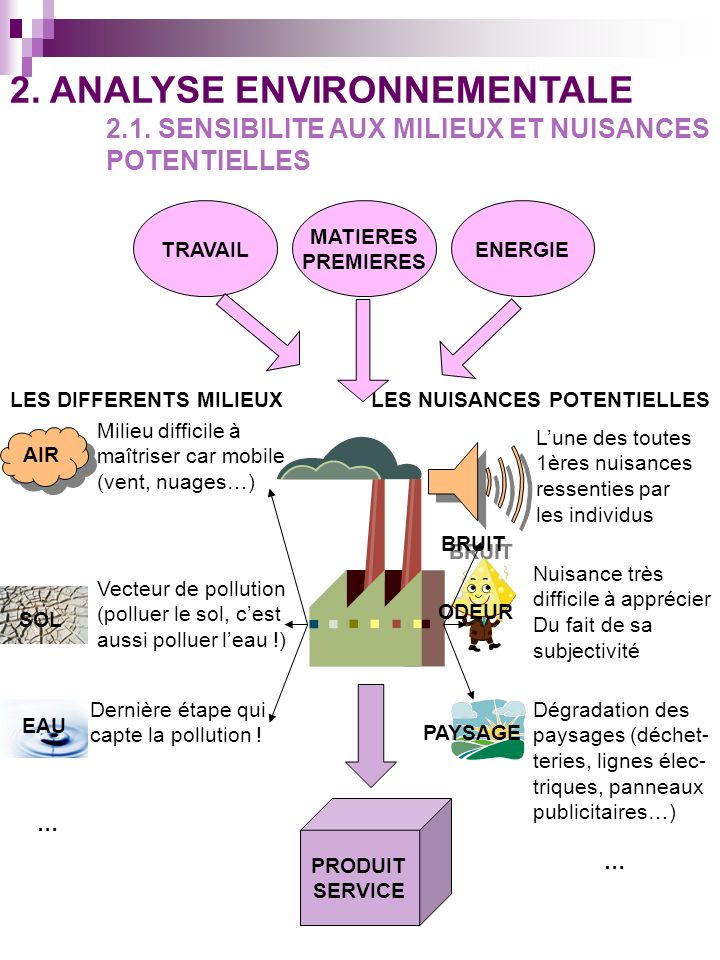 2. ANALYSE ENVIRONNEMENTALE 2.1. SENSIBILITE AUX MILIEUX ET NUISANCES POTENTIELLES MATIERES PREMIERES TRAVAILENERGIE PRODUIT SERVICE LES DIFFERENTS MI