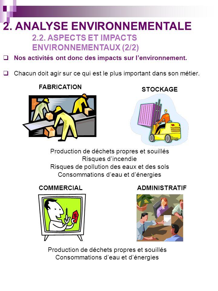 Nos activités ont donc des impacts sur lenvironnement. Chacun doit agir sur ce qui est le plus important dans son métier. 2. ANALYSE ENVIRONNEMENTALE