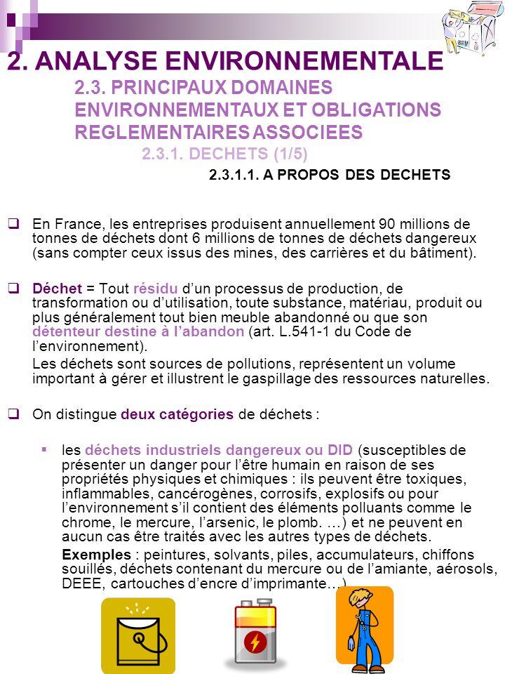 En France, les entreprises produisent annuellement 90 millions de tonnes de déchets dont 6 millions de tonnes de déchets dangereux (sans compter ceux issus des mines, des carrières et du bâtiment).