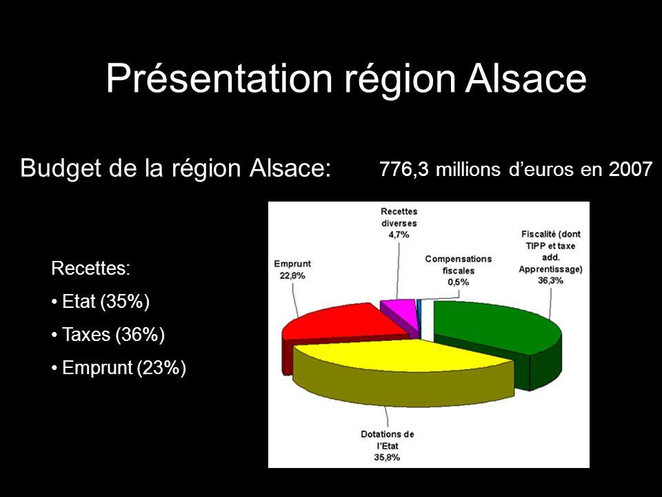 Présentation région Alsace Budget de la région Alsace: 776,3 millions deuros en 2007 Recettes: Etat (35%) Taxes (36%) Emprunt (23%)