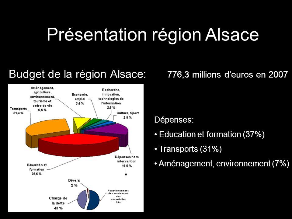 Présentation région Alsace Budget de la région Alsace: 776,3 millions deuros en 2007 Dépenses: Education et formation (37%) Transports (31%) Aménageme