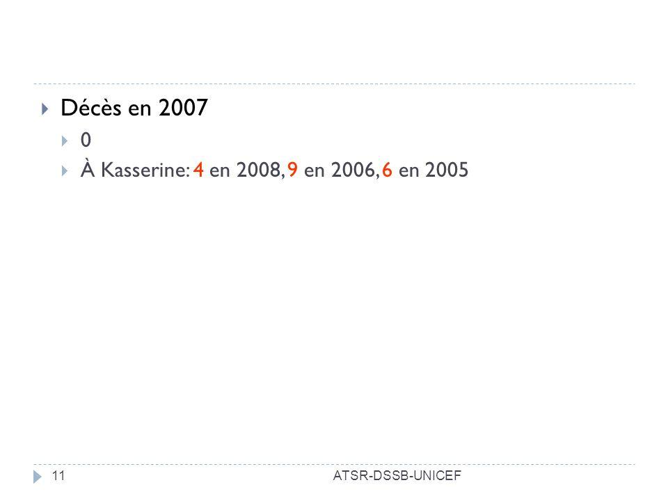 ATSR-DSSB-UNICEF11 Décès en 2007 0 À Kasserine: 4 en 2008, 9 en 2006, 6 en 2005