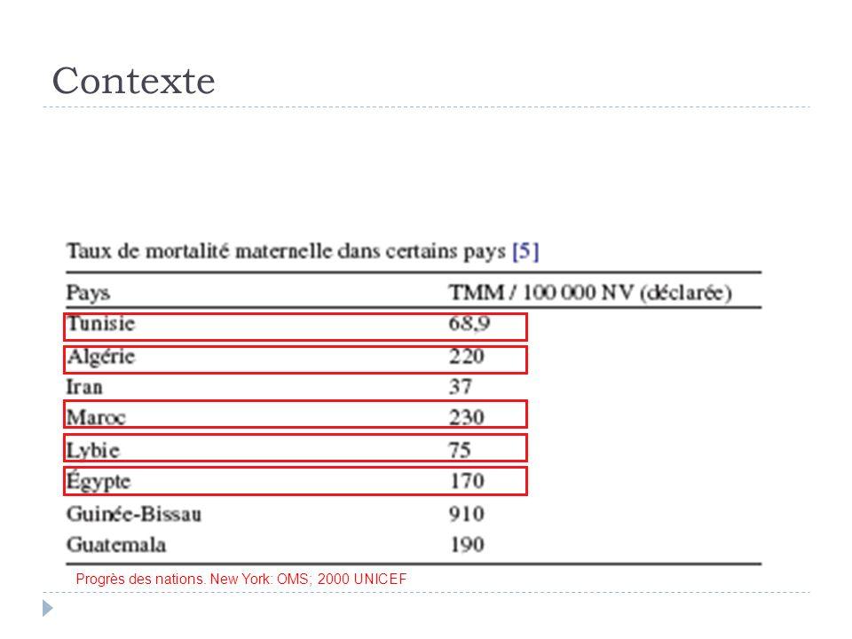 Contexte ATSR-DSSB-UNICEF4 En Tunisie la MM est dominée par 2 causes: Les hémorragies, surtout de la délivrance Les complications de lHTA (éclampsie, HRP, HELLP) Les autres causes: Infections Accidents anesthésiques DSSB Tunisie; Résultats de lenquête nationale sur la mortalité maternelle en Tunisie (1993-1994); 1996