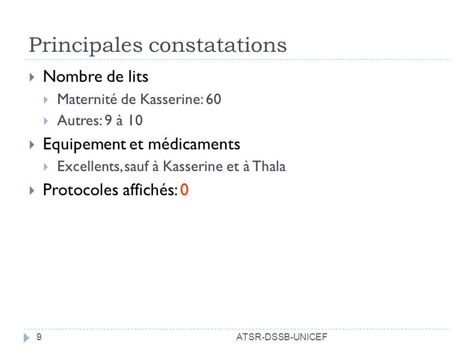 Principales constatations ATSR-DSSB-UNICEF9 Nombre de lits Maternité de Kasserine: 60 Autres: 9 à 10 Equipement et médicaments Excellents, sauf à Kass