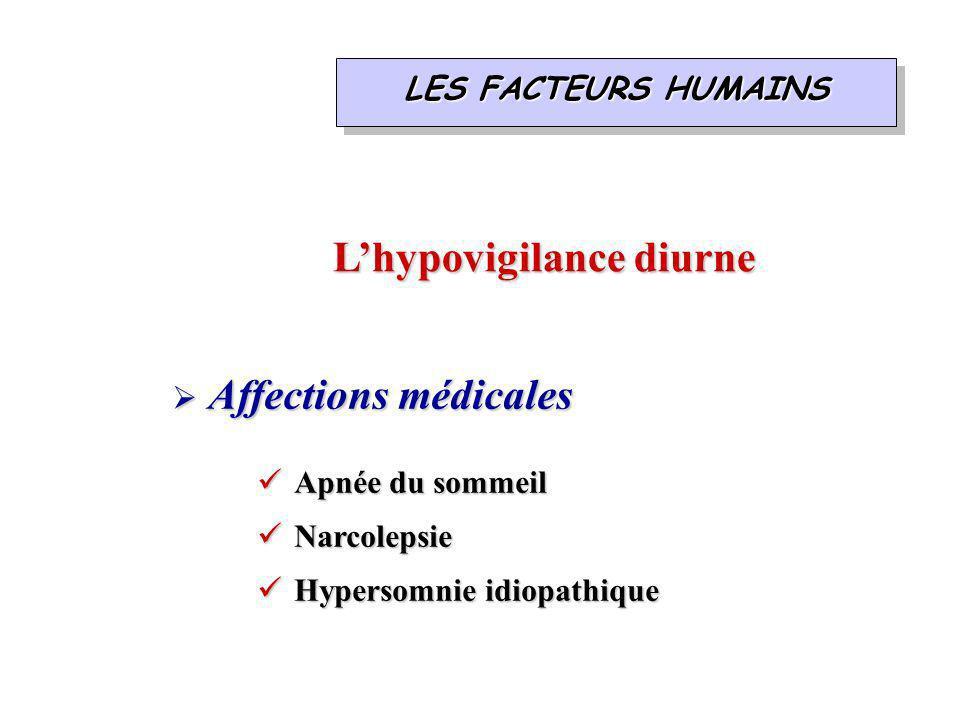Lhypovigilance diurne LES FACTEURS HUMAINS Affections médicales Affections médicales Apnée du sommeil Apnée du sommeil Narcolepsie Narcolepsie Hypersomnie idiopathique Hypersomnie idiopathique