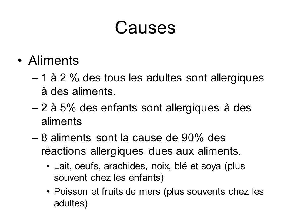 Causes Aliments –1 à 2 % des tous les adultes sont allergiques à des aliments. –2 à 5% des enfants sont allergiques à des aliments –8 aliments sont la