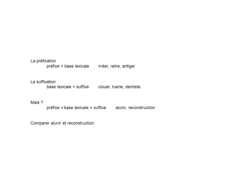 La préfixation préfixe + base lexicaleirréel, relire, antigel La suffixation base lexicale + suffixeclouer, tuerie, dentiste Mais .