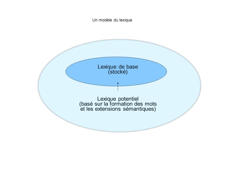 Lexique de base (stocké) Lexique potentiel (basé sur la formation des mots et les extensions sémantiques) Un modèle du lexique