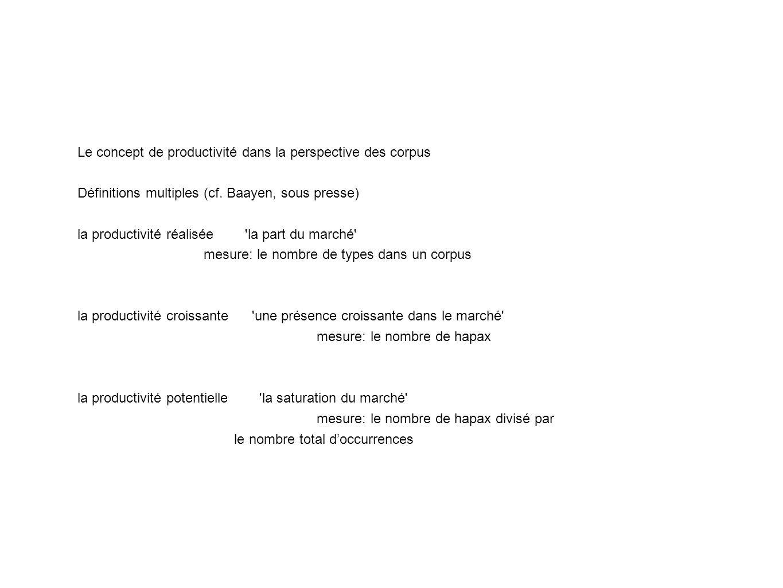 Le concept de productivité dans la perspective des corpus Définitions multiples (cf.