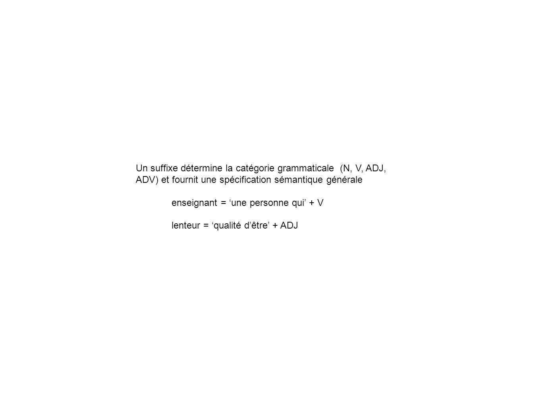 Un suffixe détermine la catégorie grammaticale (N, V, ADJ, ADV) et fournit une spécification sémantique générale enseignant = une personne qui + V lenteur = qualité dêtre + ADJ
