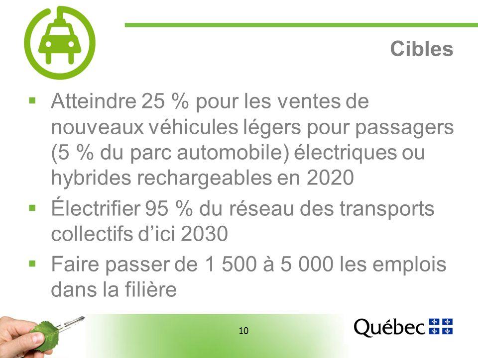 10 Cibles Atteindre 25 % pour les ventes de nouveaux véhicules légers pour passagers (5 % du parc automobile) électriques ou hybrides rechargeables en 2020 Électrifier 95 % du réseau des transports collectifs dici 2030 Faire passer de 1 500 à 5 000 les emplois dans la filière