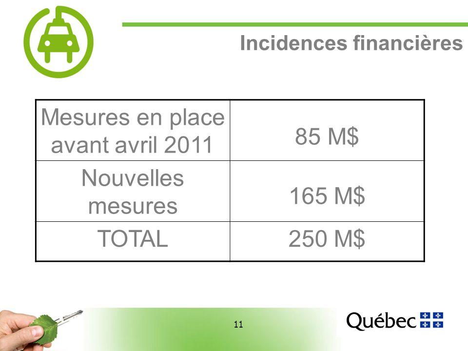 11 Incidences financières Mesures en place avant avril 2011 85 M$ Nouvelles mesures 165 M$ TOTAL250 M$