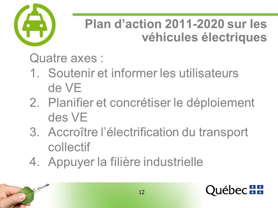 12 Plan daction 2011-2020 sur les véhicules électriques Quatre axes : 1.Soutenir et informer les utilisateurs de VE 2.Planifier et concrétiser le déploiement des VE 3.Accroître lélectrification du transport collectif 4.Appuyer la filière industrielle