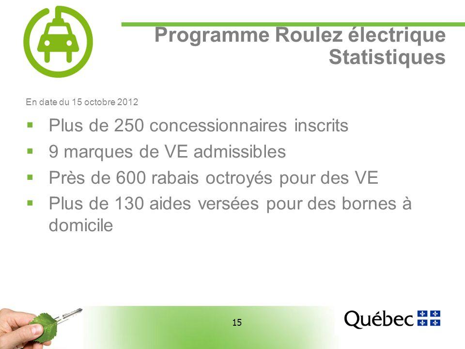 15 Programme Roulez électrique Statistiques En date du 15 octobre 2012 Plus de 250 concessionnaires inscrits 9 marques de VE admissibles Près de 600 rabais octroyés pour des VE Plus de 130 aides versées pour des bornes à domicile
