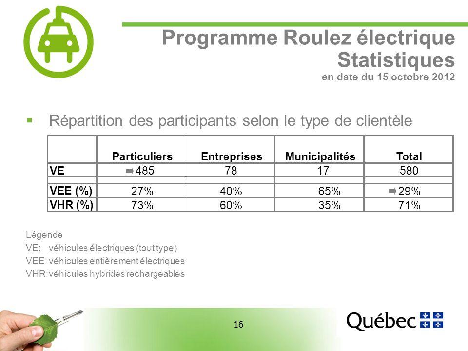 16 Programme Roulez électrique Statistiques en date du 15 octobre 2012 Répartition des participants selon le type de clientèle Légende VE:véhicules électriques (tout type) VEE:véhicules entièrement électriques VHR:véhicules hybrides rechargeables ParticuliersEntreprisesMunicipalitésTotal VE 4857817580 VEE (%) 27%40% 65%29% VHR (%) 73%60% 35%71%