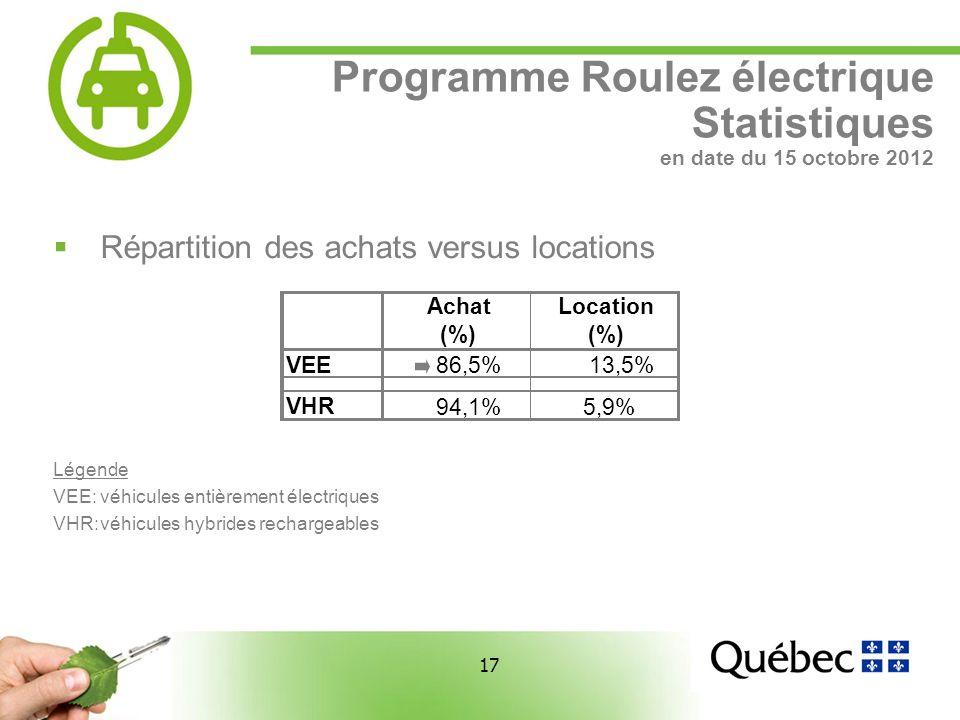 17 Programme Roulez électrique Statistiques en date du 15 octobre 2012 Répartition des achats versus locations Légende VEE:véhicules entièrement électriques VHR:véhicules hybrides rechargeables Achat (%) Location (%) VEE 86,5%13,5% VHR 94,1%5,9%