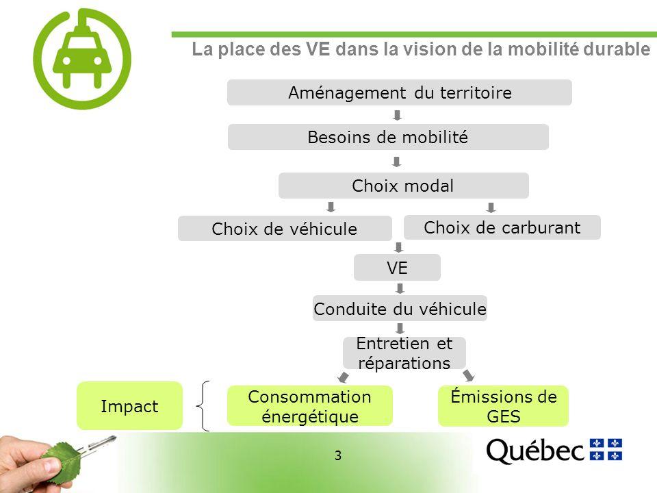 3 3 La place des VE dans la vision de la mobilité durable Aménagement du territoire Besoins de mobilité Choix de carburant Choix modal Choix de véhicule Consommation énergétique Émissions de GES Conduite du véhicule Entretien et réparations Impact VE