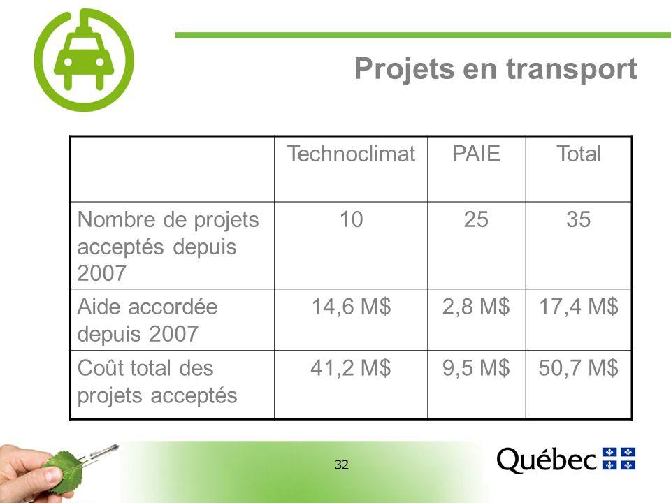 32 Projets en transport TechnoclimatPAIETotal Nombre de projets acceptés depuis 2007 102535 Aide accordée depuis 2007 14,6 M$2,8 M$17,4 M$ Coût total des projets acceptés 41,2 M$9,5 M$50,7 M$