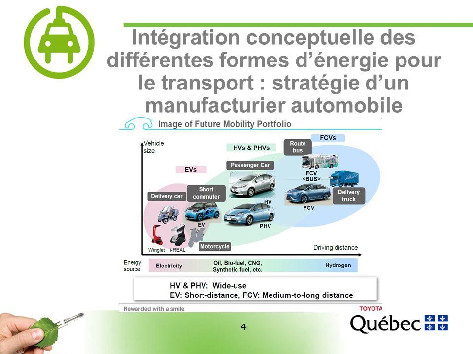 4 4 Intégration conceptuelle des différentes formes dénergie pour le transport : stratégie dun manufacturier automobile