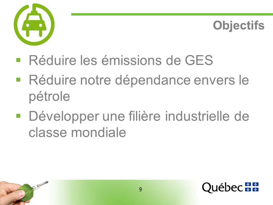 9 9 Objectifs Réduire les émissions de GES Réduire notre dépendance envers le pétrole Développer une filière industrielle de classe mondiale