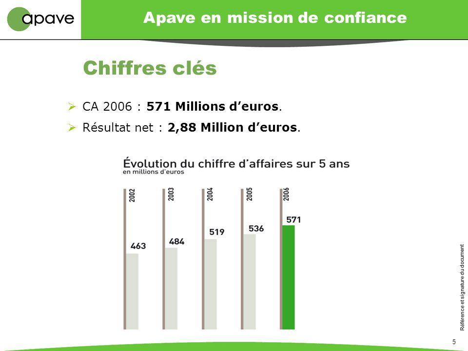 Apave en mission de confiance Référence et signature du document 5 Chiffres clés CA 2006 : 571 Millions deuros. Résultat net : 2,88 Million deuros.