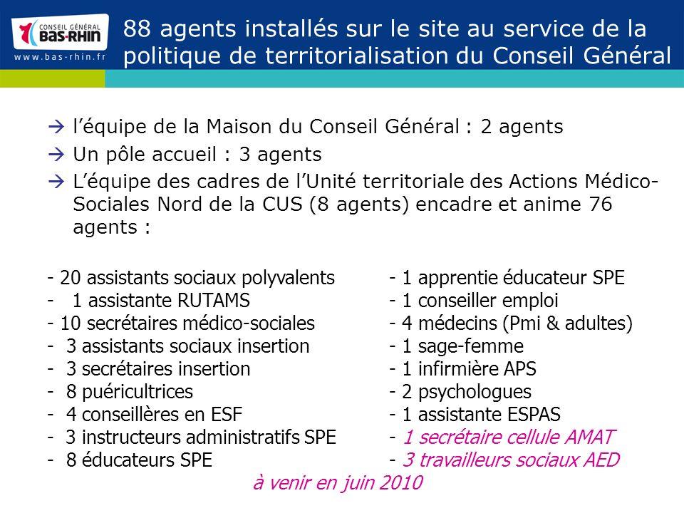 88 agents installés sur le site au service de la politique de territorialisation du Conseil Général léquipe de la Maison du Conseil Général : 2 agents