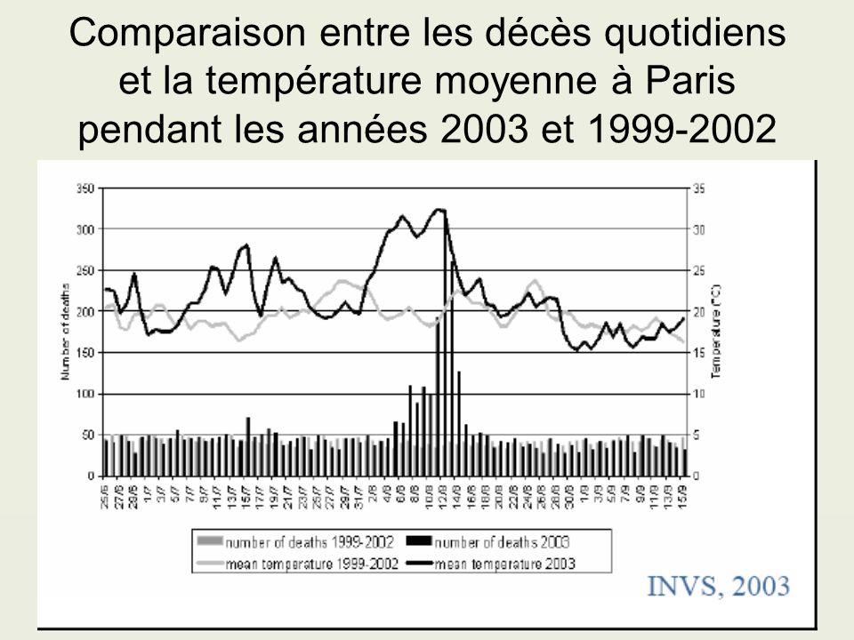 Comparaison entre les décès quotidiens et la température moyenne à Paris pendant les années 2003 et 1999-2002