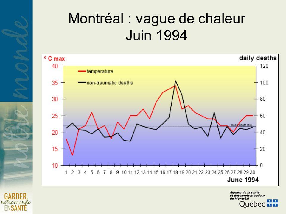 Montréal : vague de chaleur Juin 1994