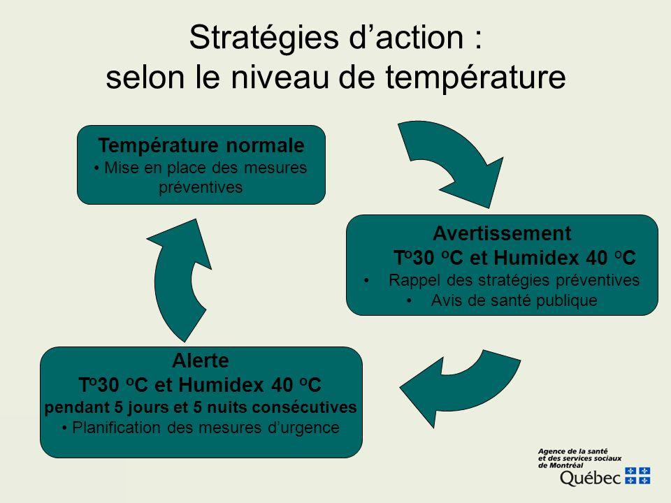Stratégies daction : selon le niveau de température Température normale Mise en place des mesures préventives Avertissement T o 30 o C et Humidex 40 o