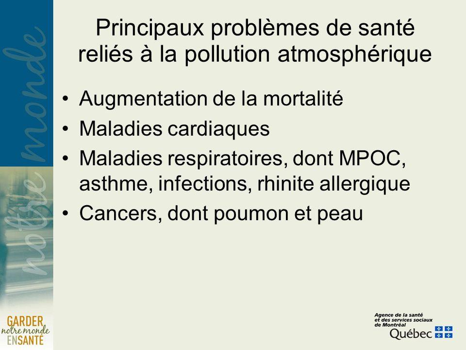 Principaux problèmes de santé reliés à la pollution atmosphérique Augmentation de la mortalité Maladies cardiaques Maladies respiratoires, dont MPOC, asthme, infections, rhinite allergique Cancers, dont poumon et peau