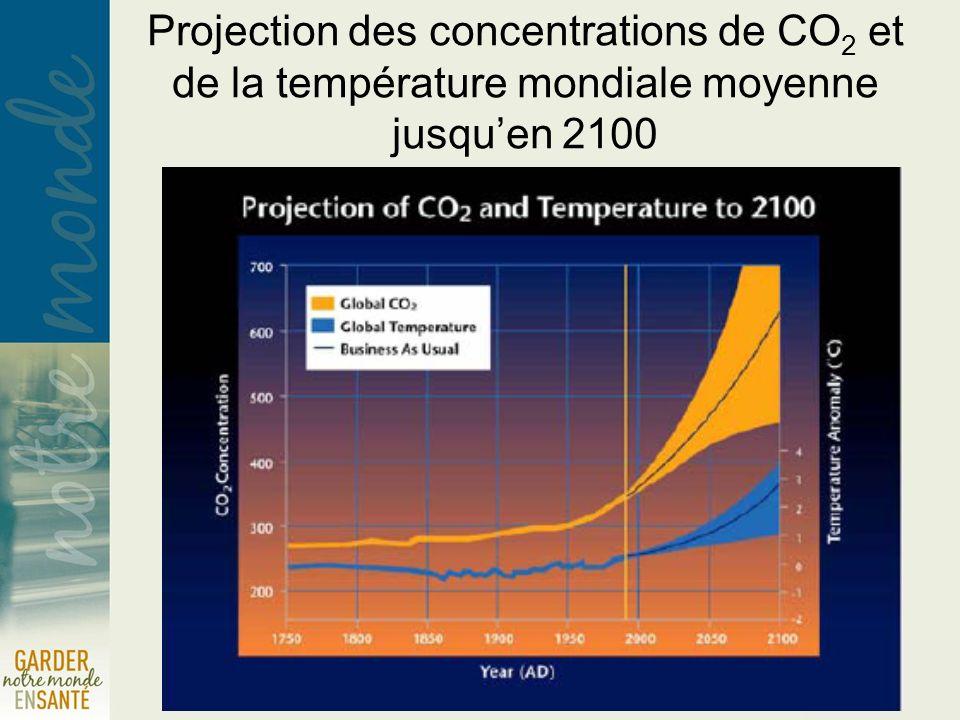 Changements climatiques Émissions québécoises