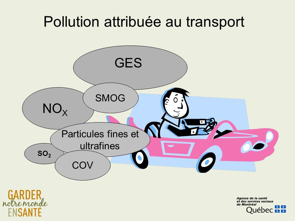 NO X SO 2 Particules fines et ultrafines GES Pollution attribuée au transport COV SMOG