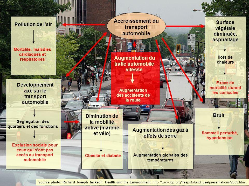 Accroissement du transport automobile Mortalité, maladies cardiaques et respiratoires Pollution de lair Diminution de la mobilité active (marche et vé
