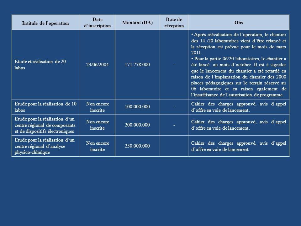 Intitulé de lopération Date dinscription Montant (DA) Date de réception Obs Etude et réalisation de 20 labos 23/06/2004171.778.000- Après réévaluation de lopération, le chantier des 14 /20 laboratoires vient dêtre relancé et la réception est prévue pour le mois de mars 2011.