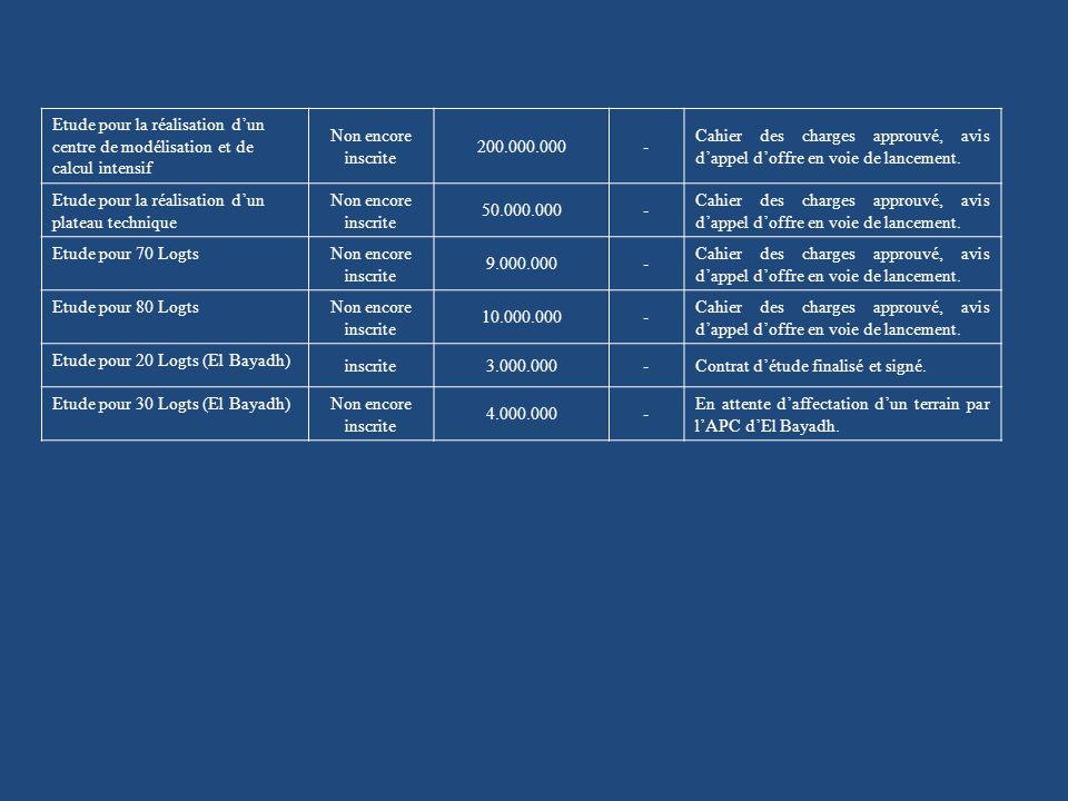 Etude pour la réalisation dun centre de modélisation et de calcul intensif Non encore inscrite 200.000.000- Cahier des charges approuvé, avis dappel doffre en voie de lancement.