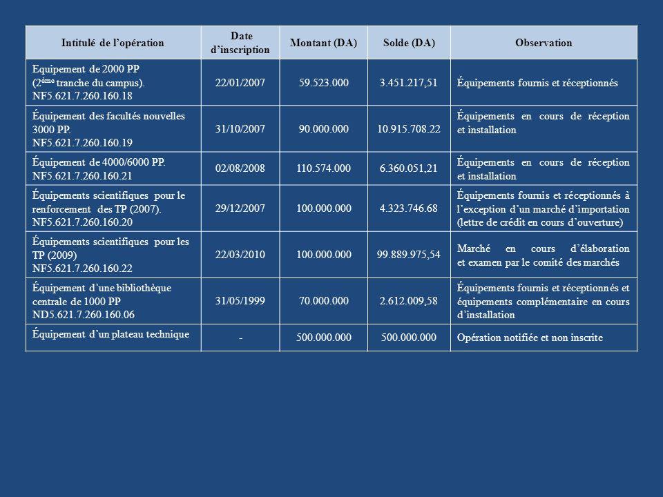 Intitulé de lopération Date dinscription Montant (DA)Solde (DA)Observation Equipement de 2000 PP (2 ème tranche du campus).