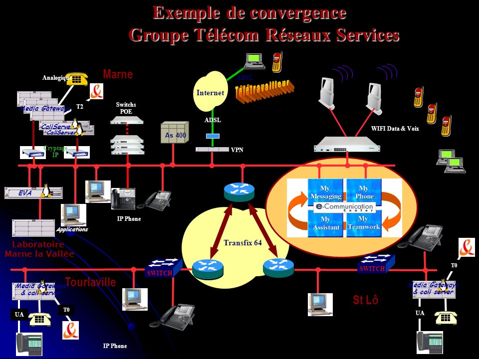 Exemple de convergence Groupe Télécom Réseaux Services SWITCH Marne Transfix 64 Tourlaville As 400 IP Phone EVA Applications T2 CallServer Media Gatew