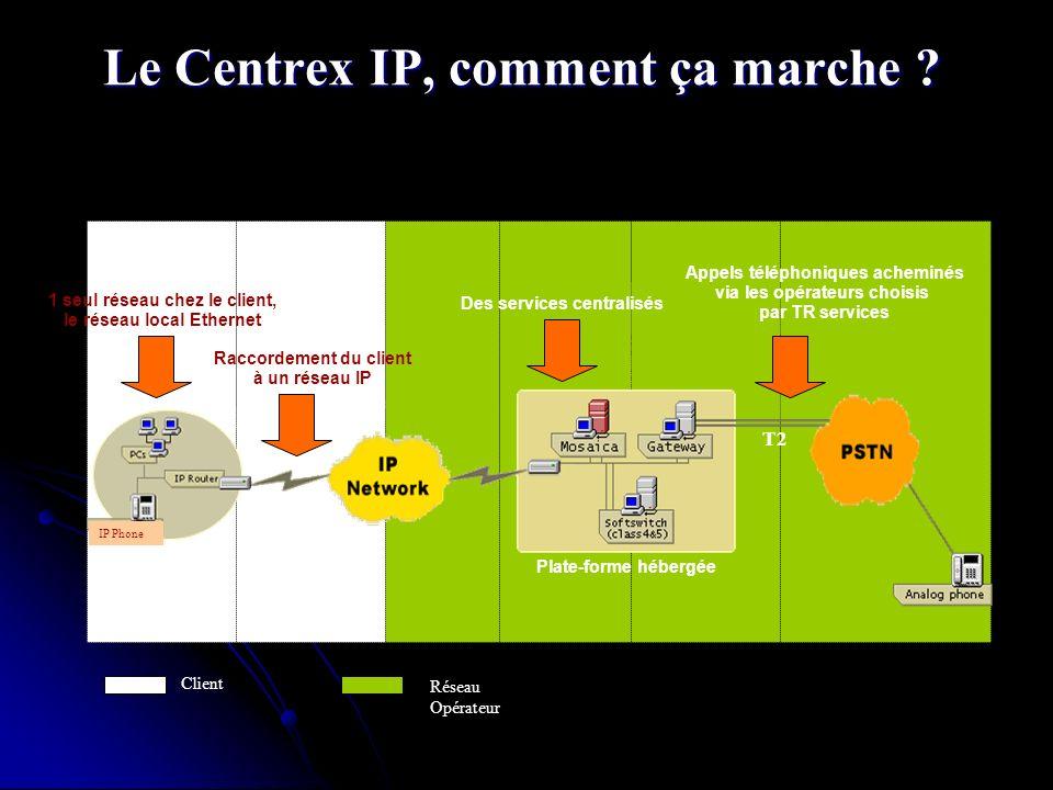 Le Centrex IP, comment ça marche ? Entreprise T2 Client Plate-forme hébergée IP Phone Des services centralisés 1 seul réseau chez le client, le réseau