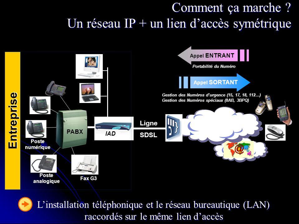 Comment ça marche ? Un réseau IP + un lien daccès symétrique Linstallation téléphonique et le réseau bureautique (LAN) raccordés sur le même lien dacc