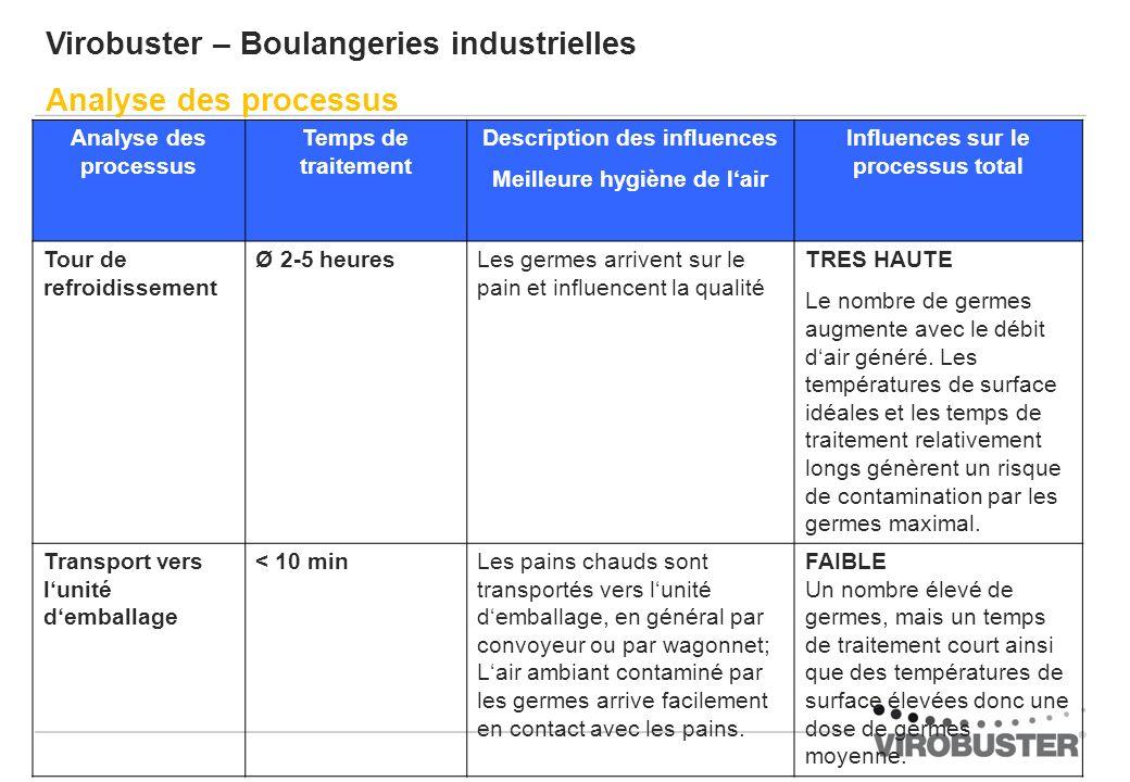 Virobuster – Boulangeries industrielles Analyse des processus Temps de traitement Description des influences Meilleure hygiène de lair Influences sur