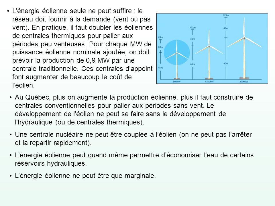 Lénergie éolienne seule ne peut suffire : le réseau doit fournir à la demande (vent ou pas vent). En pratique, il faut doubler les éoliennes de centra