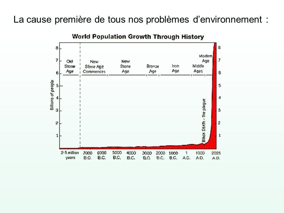 La cause première de tous nos problèmes denvironnement :