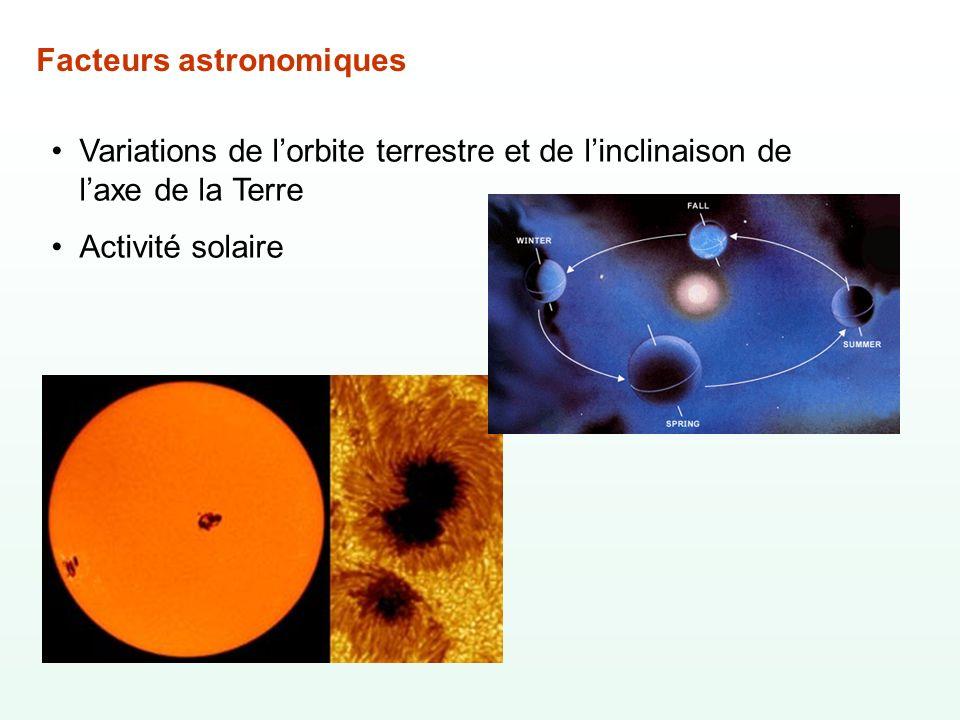 Facteurs astronomiques Variations de lorbite terrestre et de linclinaison de laxe de la Terre Activité solaire