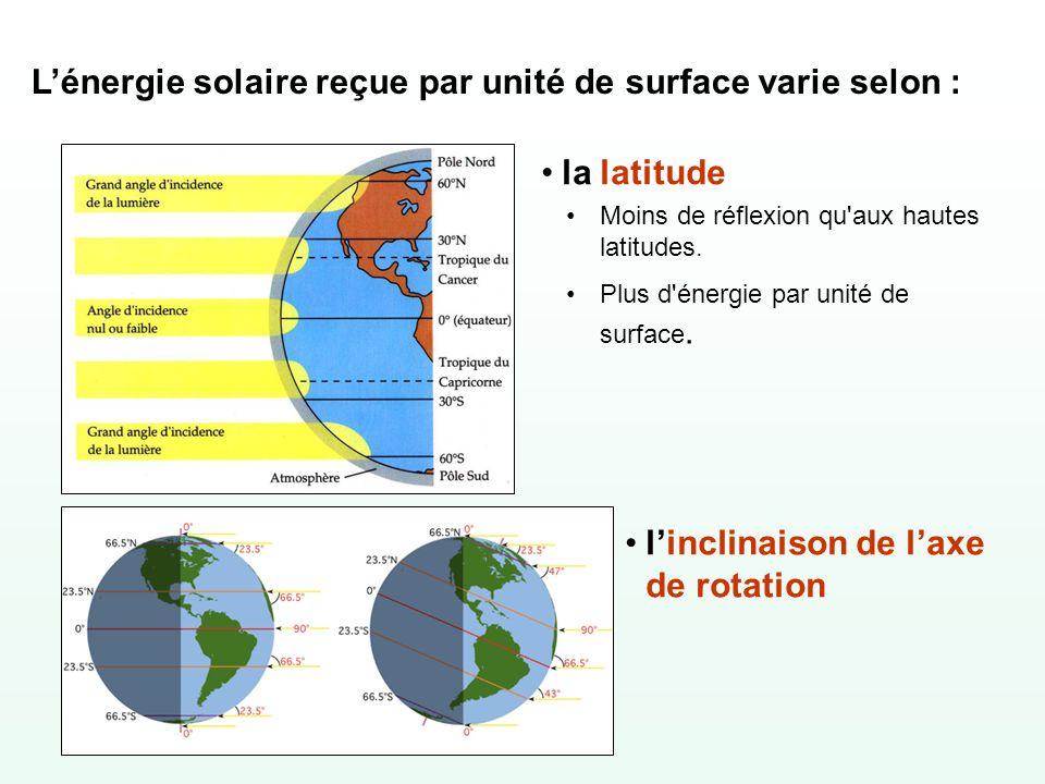 Lénergie solaire reçue par unité de surface varie selon : la latitude Moins de réflexion qu'aux hautes latitudes. Plus d'énergie par unité de surface.