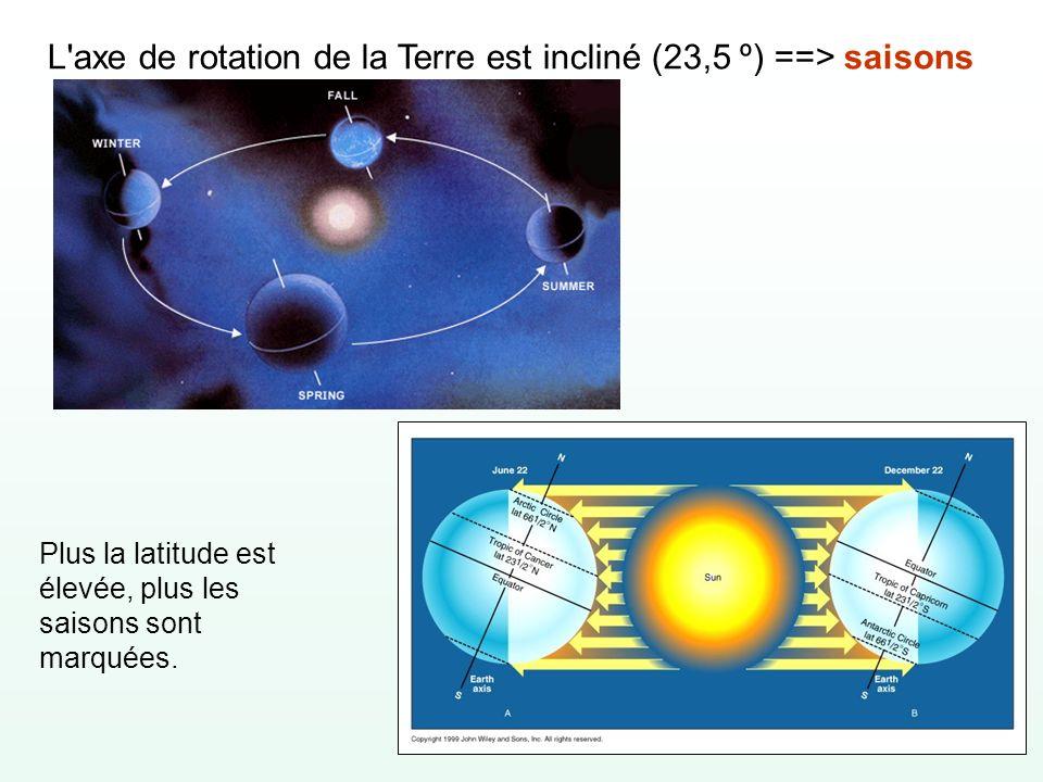 L'axe de rotation de la Terre est incliné (23,5 º) ==> saisons Plus la latitude est élevée, plus les saisons sont marquées.
